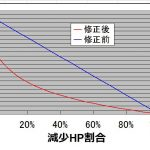 【グラブル】渾身はHP最大時別枠24%→15%に下方修正、HPが減った時の効果値も更に減少、フィンブルは壊れ武器から産廃武器に…